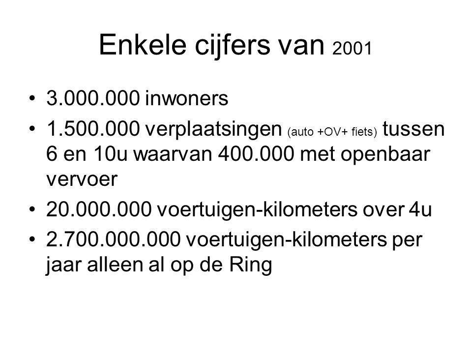 Enkele cijfers van 2001 3.000.000 inwoners 1.500.000 verplaatsingen (auto +OV+ fiets) tussen 6 en 10u waarvan 400.000 met openbaar vervoer 20.000.000