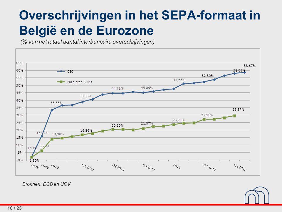 10 / 25 Overschrijvingen in het SEPA-formaat in België en de Eurozone (% van het totaal aantal interbancaire overschrijvingen) Bronnen: ECB en UCV