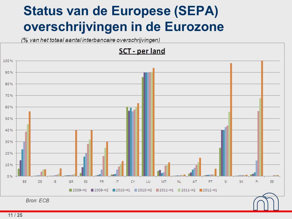 11 / 25 Status van de Europese (SEPA) overschrijvingen in de Eurozone Bron: ECB (% van het totaal aantal interbancaire overschrijvingen)