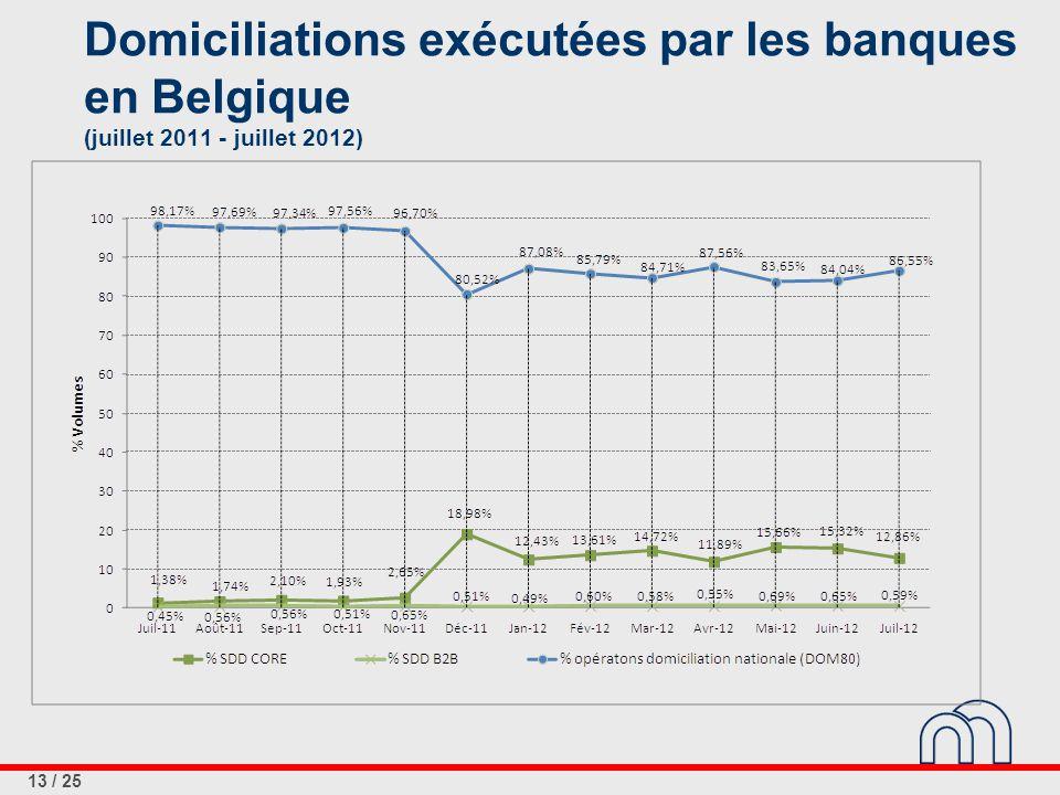 13 / 25 Domiciliations exécutées par les banques en Belgique (juillet 2011 - juillet 2012)