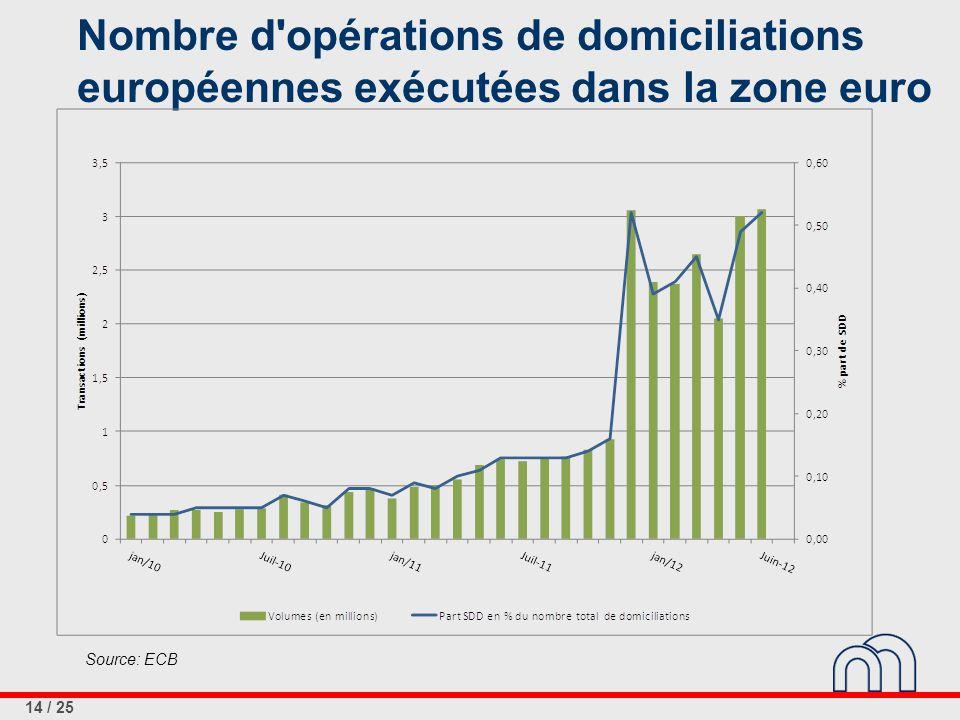 14 / 25 Nombre d'opérations de domiciliations européennes exécutées dans la zone euro Source: ECB