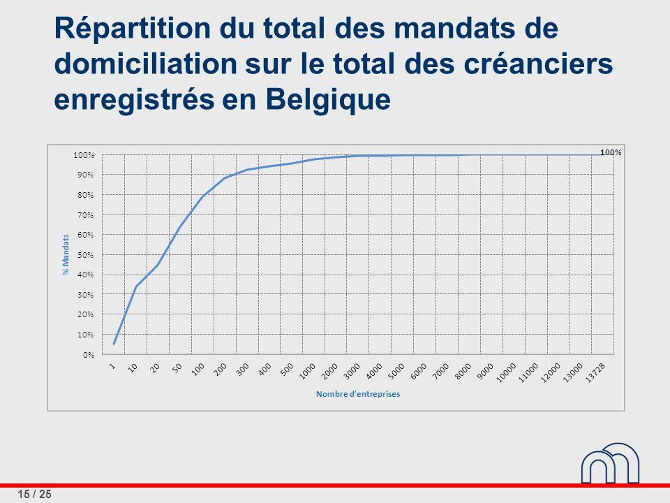 15 / 25 Répartition du total des mandats de domiciliation sur le total des créanciers enregistrés en Belgique