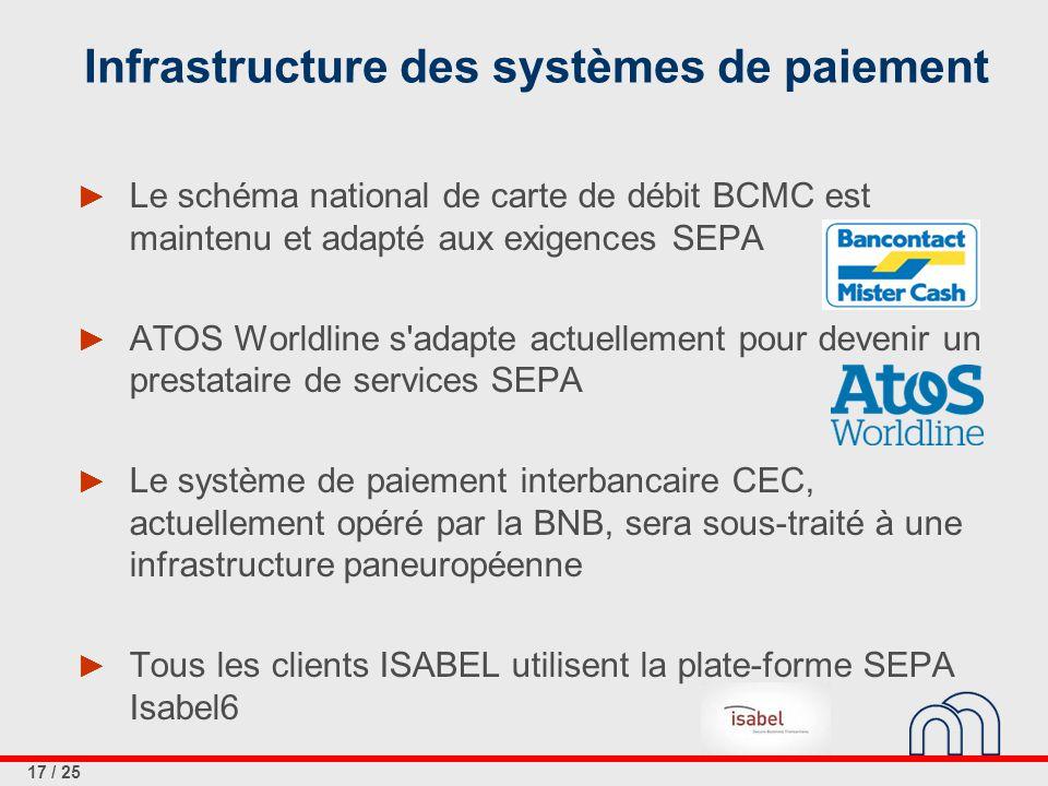 17 / 25 Infrastructure des systèmes de paiement ► Le schéma national de carte de débit BCMC est maintenu et adapté aux exigences SEPA ► ATOS Worldline