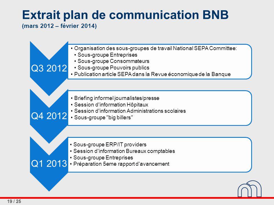 19 / 25 Extrait plan de communication BNB (mars 2012 – février 2014) Q3 2012 Organisation des sous-groupes de travail National SEPA Committee: Sous-gr