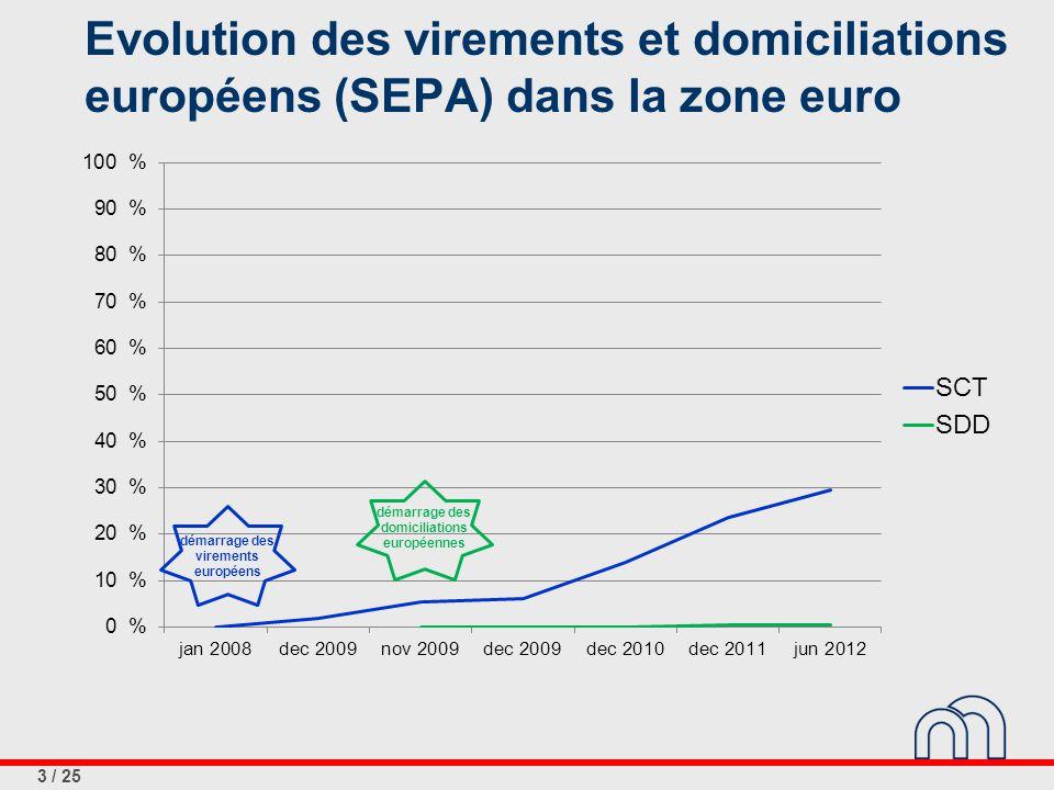 3 / 25 Evolution des virements et domiciliations européens (SEPA) dans la zone euro démarrage des virements européens démarrage des domiciliations européennes