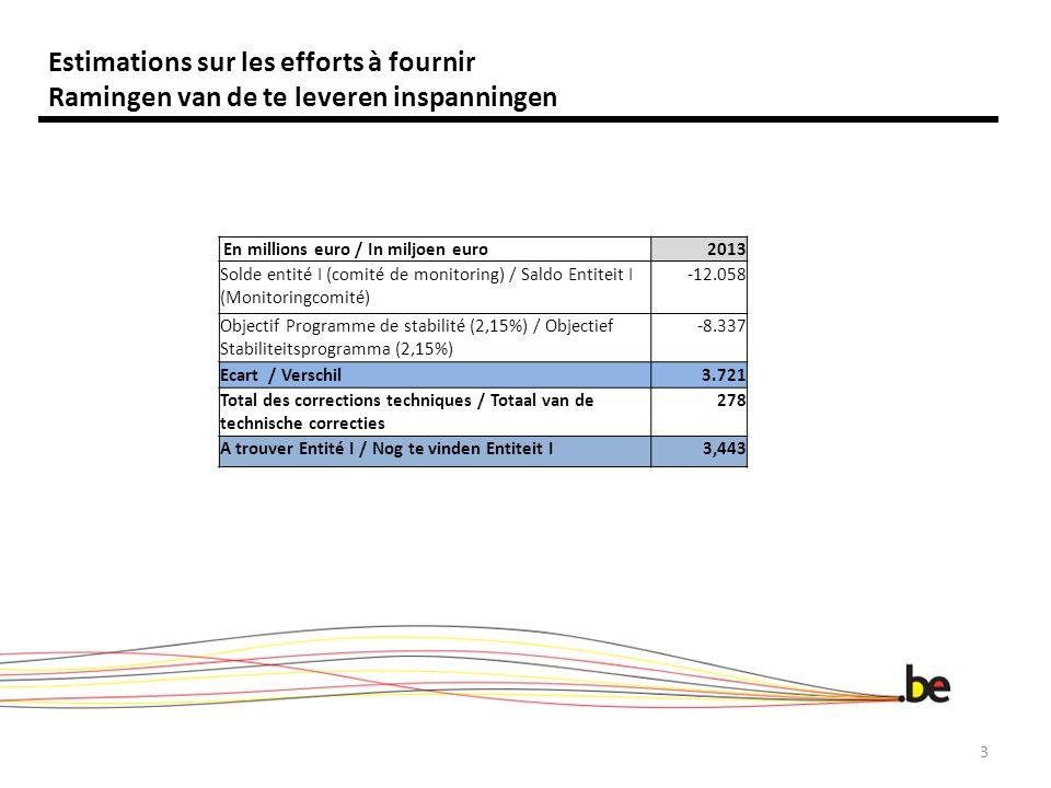 Dépenses primaires : 11,9 millions Primaire uitgaven: 11,9 miljoen Estimations sur les efforts à fournir Ramingen van de te leveren inspanningen 3 En millions euro / In miljoen euro2013 Solde entité I (comité de monitoring) / Saldo Entiteit I (Monitoringcomité) -12.058 Objectif Programme de stabilité (2,15%) / Objectief Stabiliteitsprogramma (2,15%) -8.337 Ecart / Verschil3.721 Total des corrections techniques / Totaal van de technische correcties 278 A trouver Entité I / Nog te vinden Entiteit I3,443
