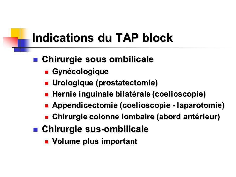 Indications du TAP block Chirurgie sous ombilicale Chirurgie sous ombilicale Gynécologique Gynécologique Urologique (prostatectomie) Urologique (prost