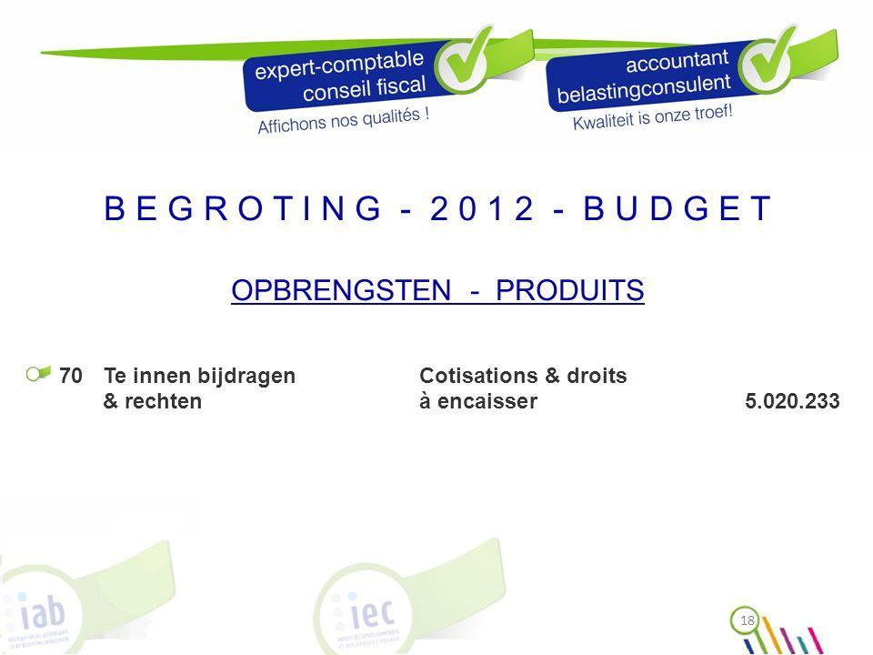 B E G R O T I N G - 2 0 1 2 - B U D G E T OPBRENGSTEN - PRODUITS 20112012 Bijdragen / Cotisations4.661.9214.824.983 Interne(n)(s) 100% (1876)408,18422,42 Interne(n)(s) (ge)pension.