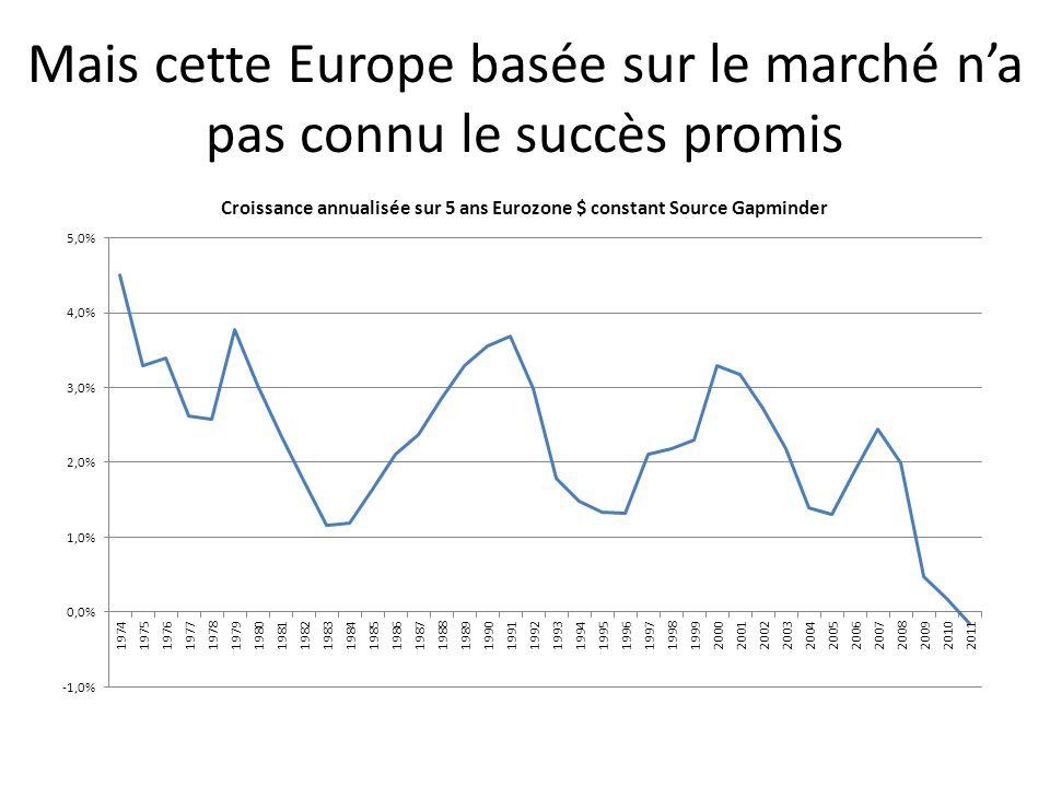 Mais cette Europe basée sur le marché n'a pas connu le succès promis
