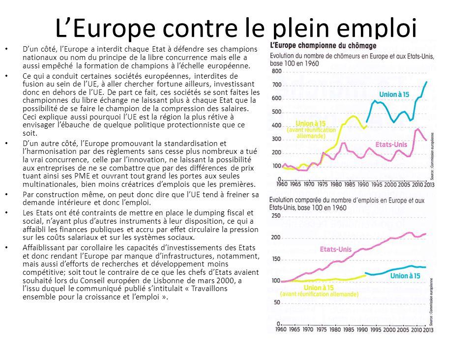 L'Europe contre le plein emploi D'un côté, l'Europe a interdit chaque Etat à défendre ses champions nationaux ou nom du principe de la libre concurren