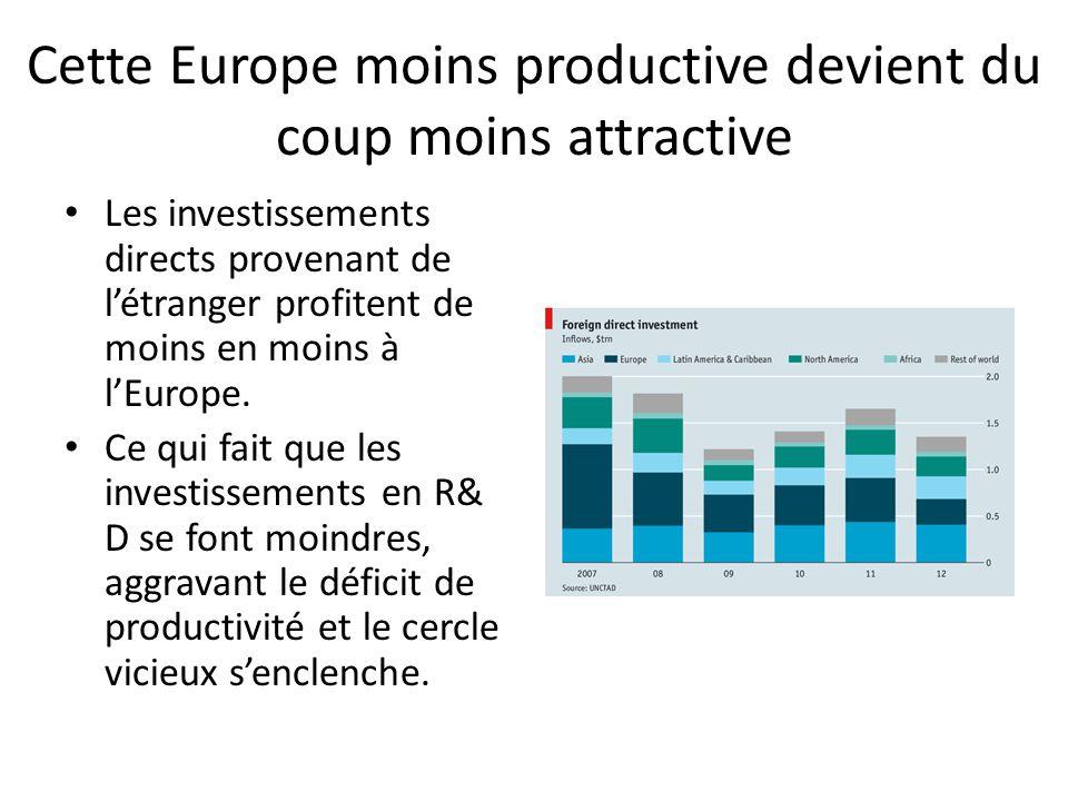 Cette Europe moins productive devient du coup moins attractive Les investissements directs provenant de l'étranger profitent de moins en moins à l'Eur