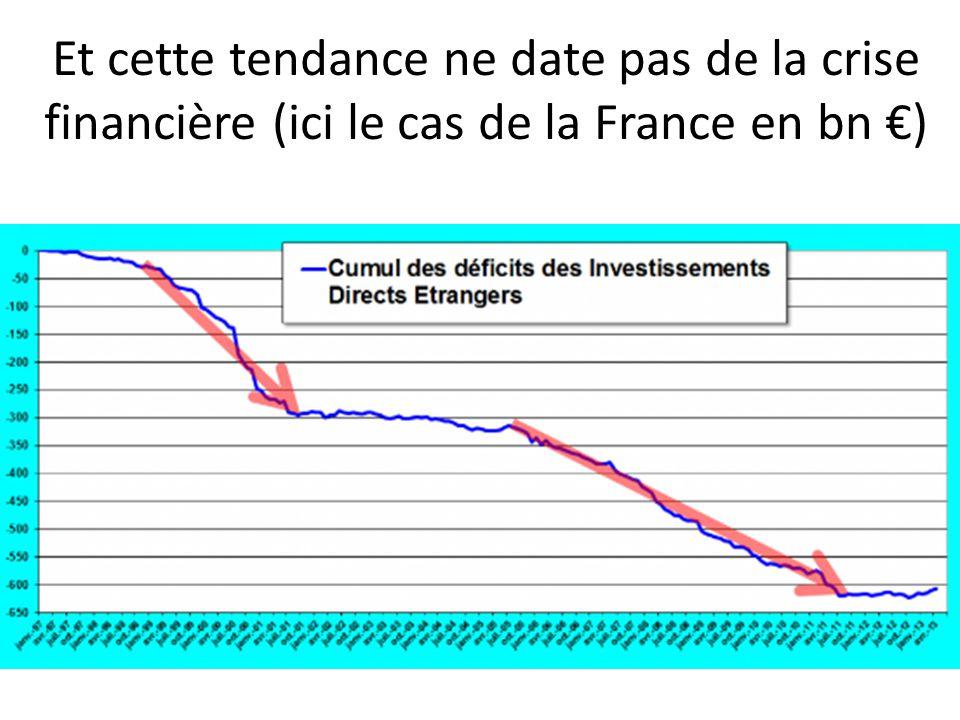 Et cette tendance ne date pas de la crise financière (ici le cas de la France en bn €)