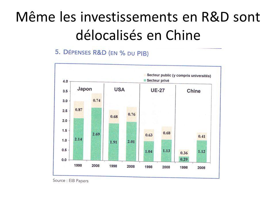 Même les investissements en R&D sont délocalisés en Chine