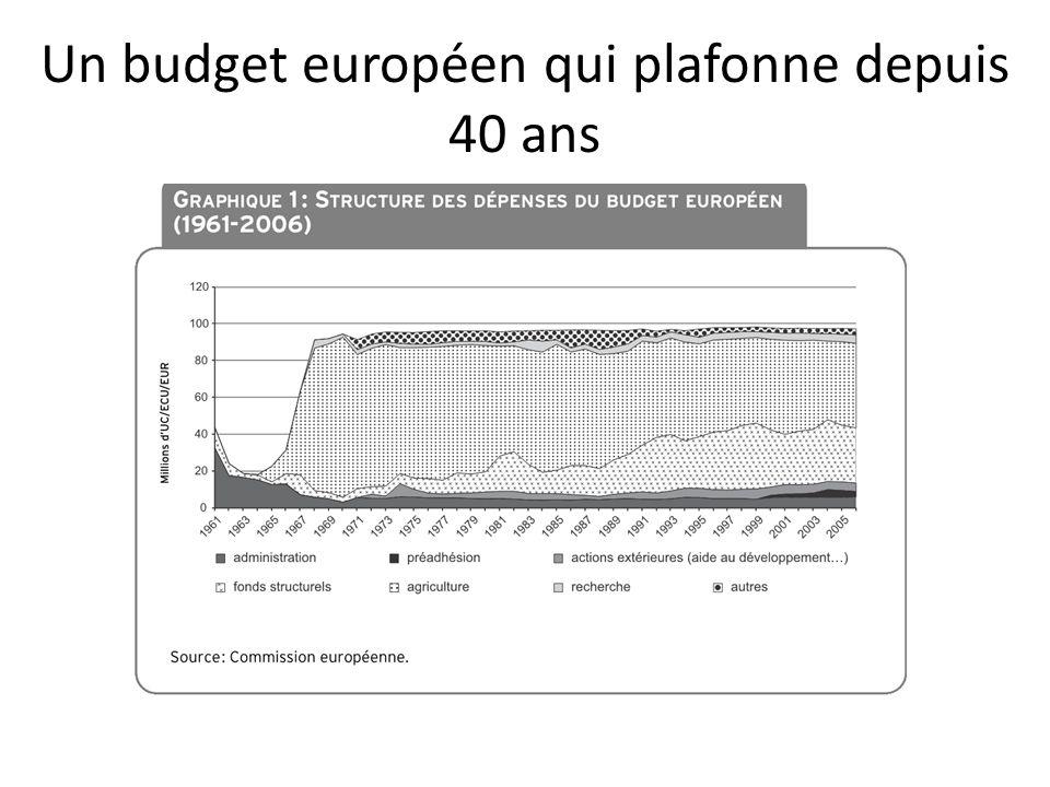 Un budget européen qui plafonne depuis 40 ans