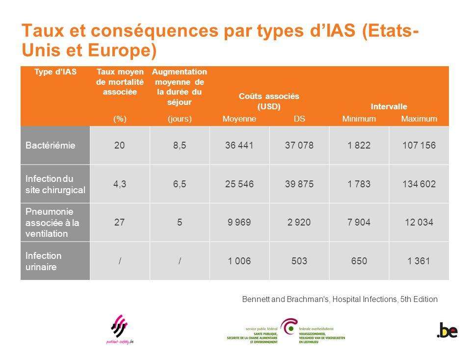 Taux et conséquences par types d'IAS (Etats- Unis et Europe) Type d'IASTaux moyen de mortalité associée Augmentation moyenne de la durée du séjour Coû