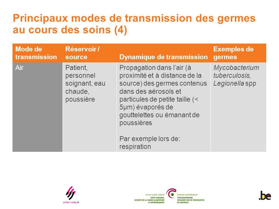 Principaux modes de transmission des germes au cours des soins (4) Mode de transmission Réservoir / sourceDynamique de transmission Exemples de germes
