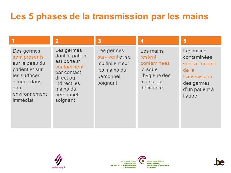 Les 5 phases de la transmission par les mains Des germes sont présents sur la peau du patient et sur les surfaces situées dans son environnement imméd