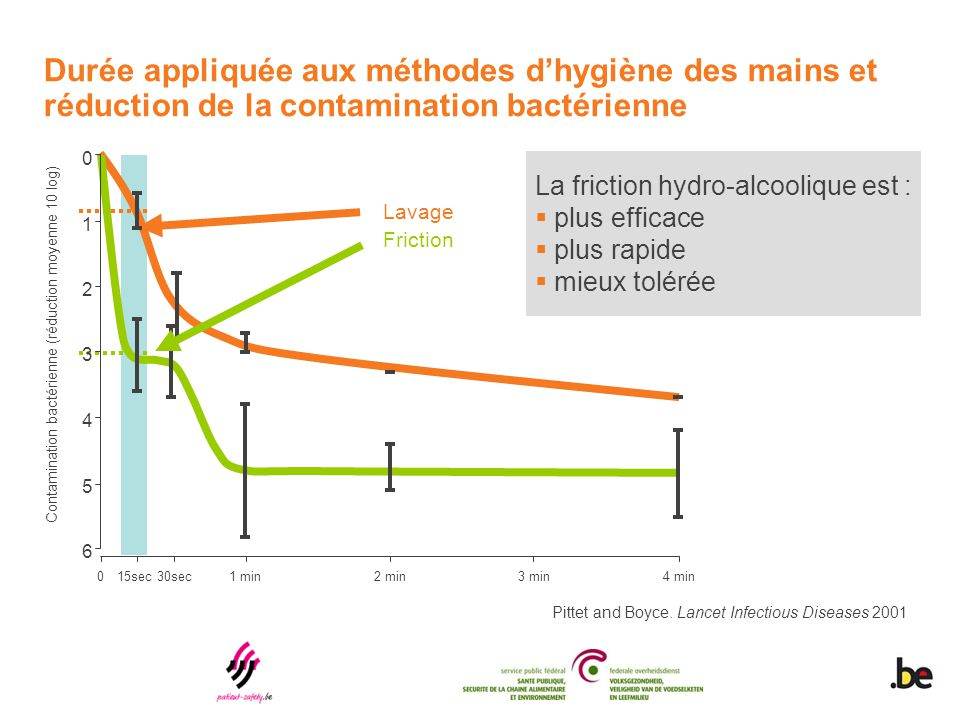 Durée appliquée aux méthodes d'hygiène des mains et réduction de la contamination bactérienne 015sec30sec1 min2 min3 min4 min 6 5 4 3 2 1 0 Contamination bactérienne (réduction moyenne 10 log) Lavage Friction Pittet and Boyce.