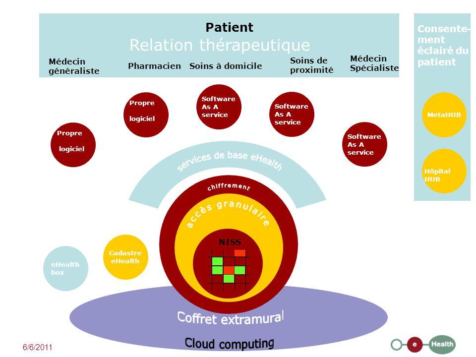 Médecin généraliste Pharmacien Soins de proximité Soins à domicile Médecin Spécialiste Patient Relation thérapeutique NISS Software As A service MetaH