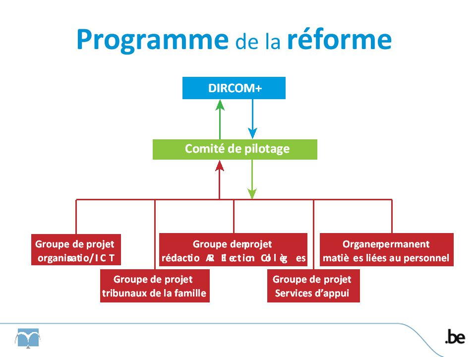 Communicatie van de hervorming Internet @ E-mail Sociaal overleg Justice on tour in de 12 arrondissementen Documentatie