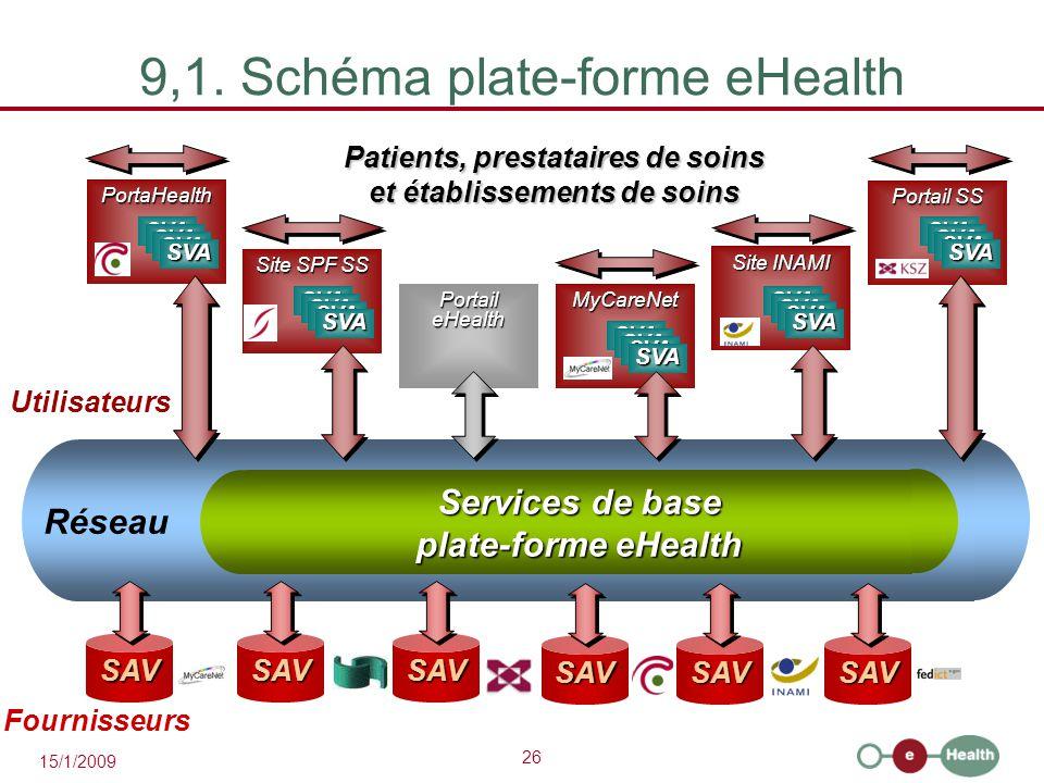 26 15/1/2009 Services de base plate-forme eHealth Réseau 9,1.