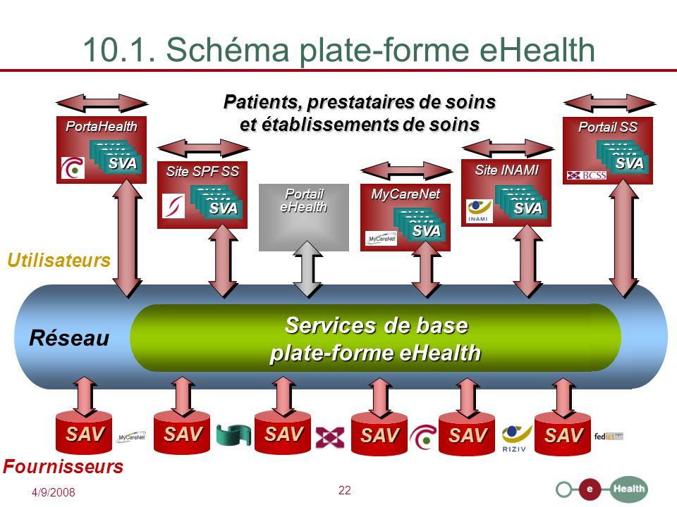 22 4/9/2008 Services de base plate-forme eHealth Réseau 10.1. Schéma plate-forme eHealth Patients, prestataires de soins et établissements de soins SA
