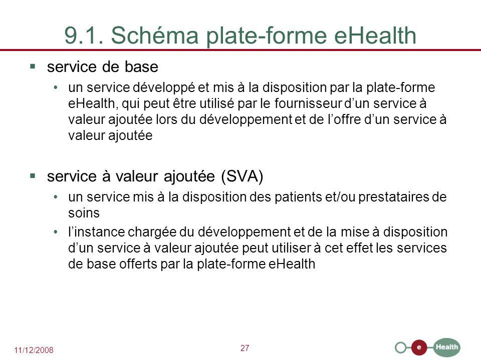 27 11/12/2008 9.1. Schéma plate-forme eHealth  service de base un service développé et mis à la disposition par la plate-forme eHealth, qui peut être