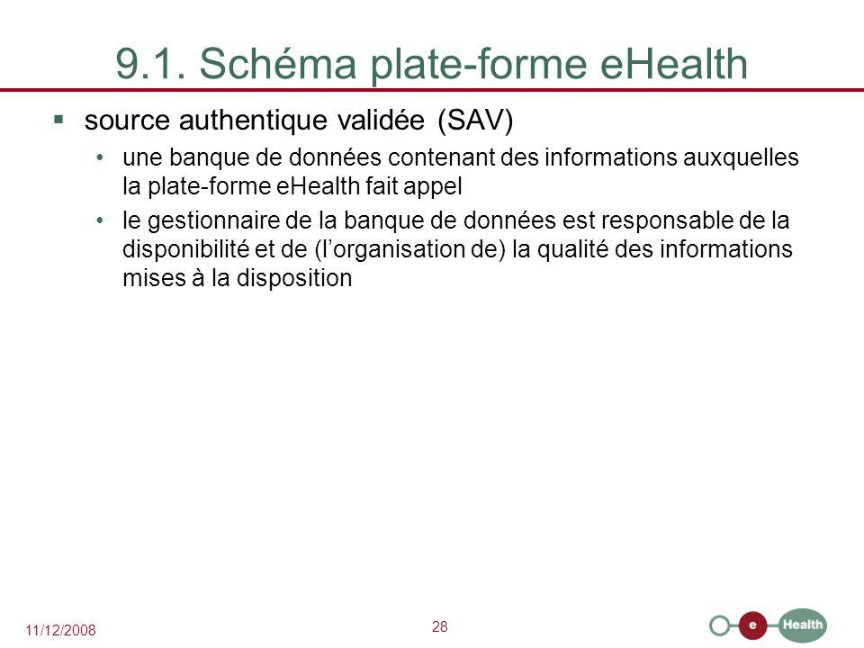 28 11/12/2008 9.1. Schéma plate-forme eHealth  source authentique validée (SAV) une banque de données contenant des informations auxquelles la plate-