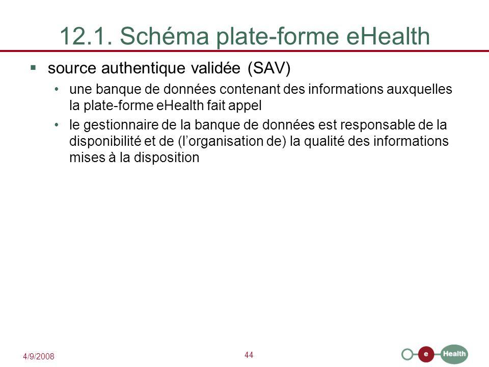 44 4/9/2008 12.1. Schéma plate-forme eHealth  source authentique validée (SAV) une banque de données contenant des informations auxquelles la plate-f
