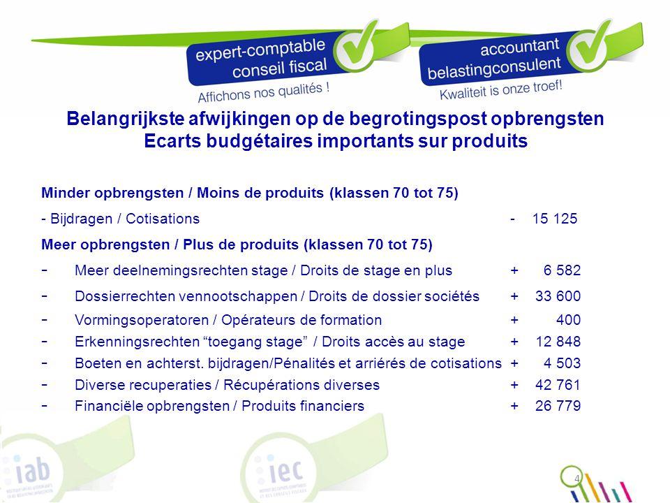 Belangrijkste afwijkingen op de begrotingspost opbrengsten Ecarts budgétaires importants sur produits Minder opbrengsten / Moins de produits (klassen