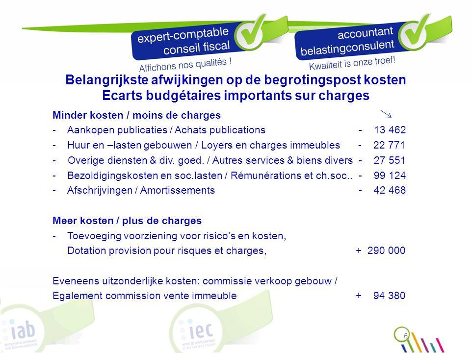 Belangrijkste afwijkingen op de begrotingspost kosten Ecarts budgétaires importants sur charges Minder kosten / moins de charges - Aankopen publicatie