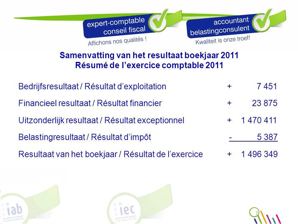 Samenvatting van het resultaat boekjaar 2011 Résumé de l'exercice comptable 2011 Bedrijfsresultaat / Résultat d'exploitation+7 451 Financieel resultaa