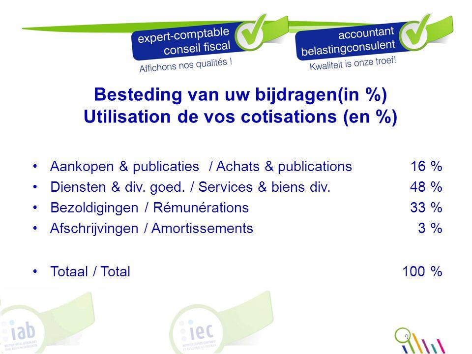9 Besteding van uw bijdragen(in %) Utilisation de vos cotisations (en %) Aankopen & publicaties / Achats & publications 16 % Diensten & div.