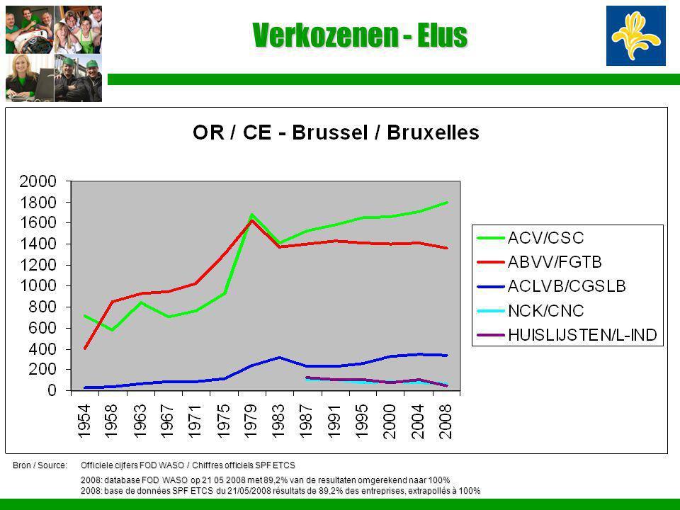 Verkozenen - Elus Bron / Source:Officiele cijfers FOD WASO / Chiffres officiels SPF ETCS 2008: database FOD WASO op 21 05 2008 met 89,2% van de result