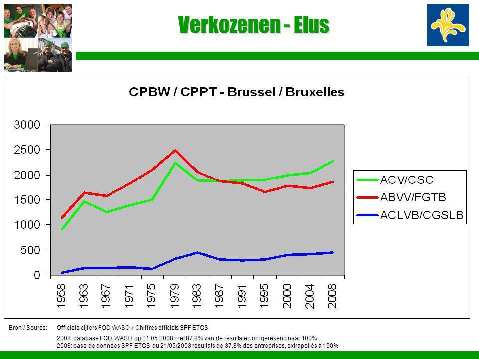 Verkozenen - Elus Bron / Source:Officiele cijfers FOD WASO / Chiffres officiels SPF ETCS 2008: database FOD WASO op 21 05 2008 met 87,8% van de result