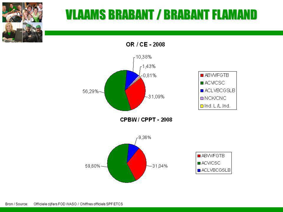 VLAAMS BRABANT / BRABANT FLAMAND Bron / Source:Officiele cijfers FOD WASO / Chiffres officiels SPF ETCS