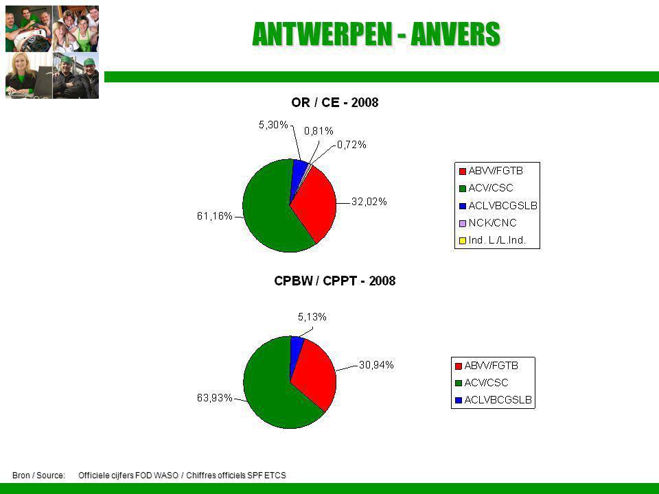 ANTWERPEN - ANVERS Bron / Source:Officiele cijfers FOD WASO / Chiffres officiels SPF ETCS