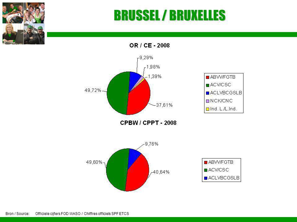 BRUSSEL / BRUXELLES Bron / Source:Officiele cijfers FOD WASO / Chiffres officiels SPF ETCS