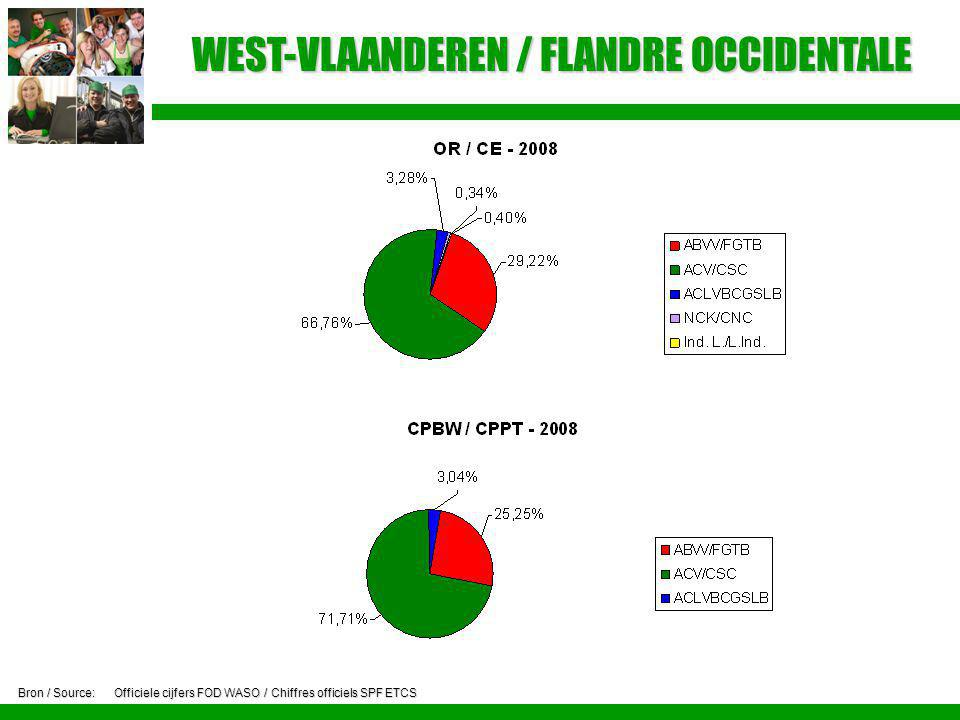 WEST-VLAANDEREN / FLANDRE OCCIDENTALE Bron / Source:Officiele cijfers FOD WASO / Chiffres officiels SPF ETCS