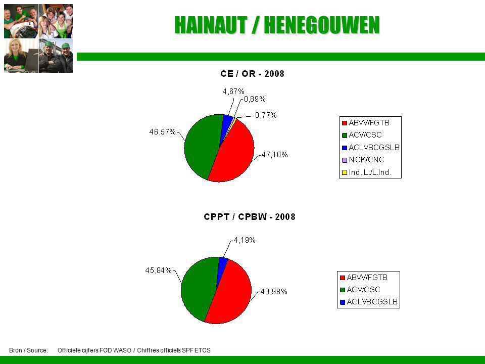 HAINAUT / HENEGOUWEN Bron / Source:Officiele cijfers FOD WASO / Chiffres officiels SPF ETCS