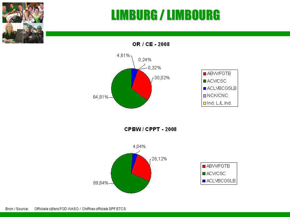 LIMBURG / LIMBOURG Bron / Source:Officiele cijfers FOD WASO / Chiffres officiels SPF ETCS
