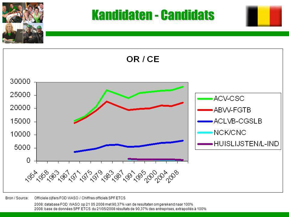 Kandidaten - Candidats Bron / Source:Officiele cijfers FOD WASO / Chiffres officiels SPF ETCS 2008: database FOD WASO op 21 05 2008 met 90,37% van de