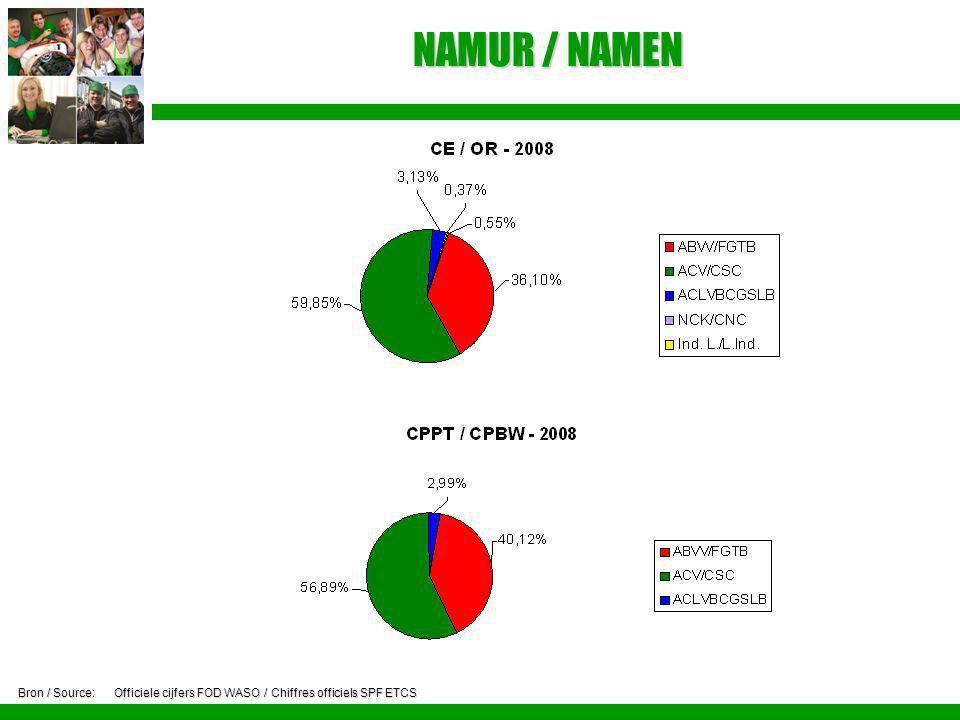 NAMUR / NAMEN Bron / Source:Officiele cijfers FOD WASO / Chiffres officiels SPF ETCS