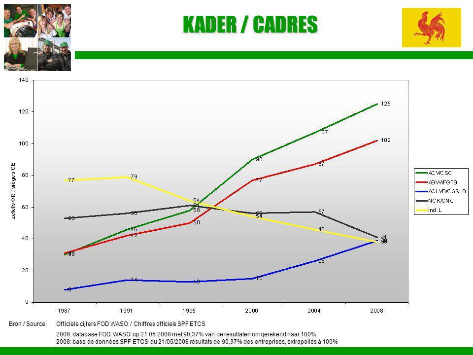 KADER / CADRES Bron / Source:Officiele cijfers FOD WASO / Chiffres officiels SPF ETCS 2008: database FOD WASO op 21 05 2008 met 90,37% van de resultat
