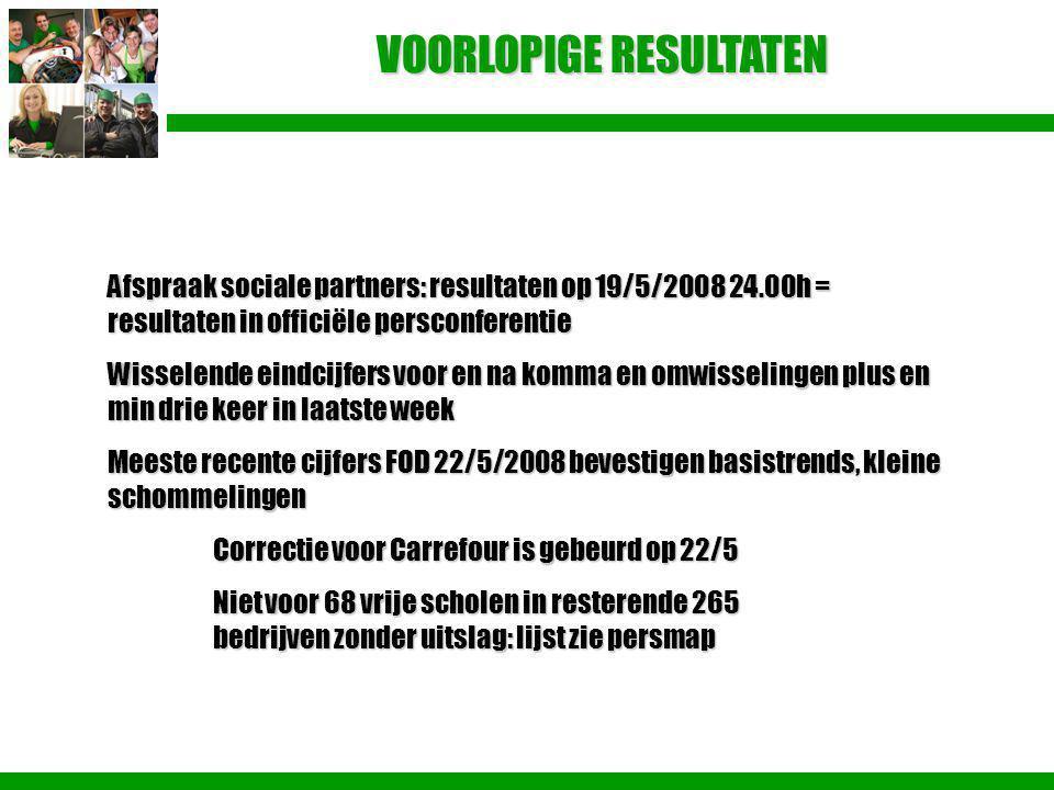 VOORLOPIGE RESULTATEN Afspraak sociale partners: resultaten op 19/5/2008 24.00h = resultaten in officiële persconferentie Wisselende eindcijfers voor