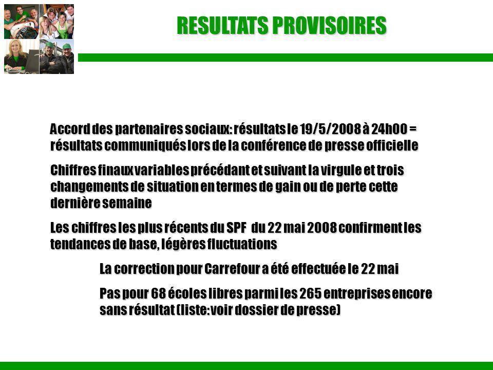 RESULTATS PROVISOIRES Accord des partenaires sociaux: résultats le 19/5/2008 à 24h00 = résultats communiqués lors de la conférence de presse officiell