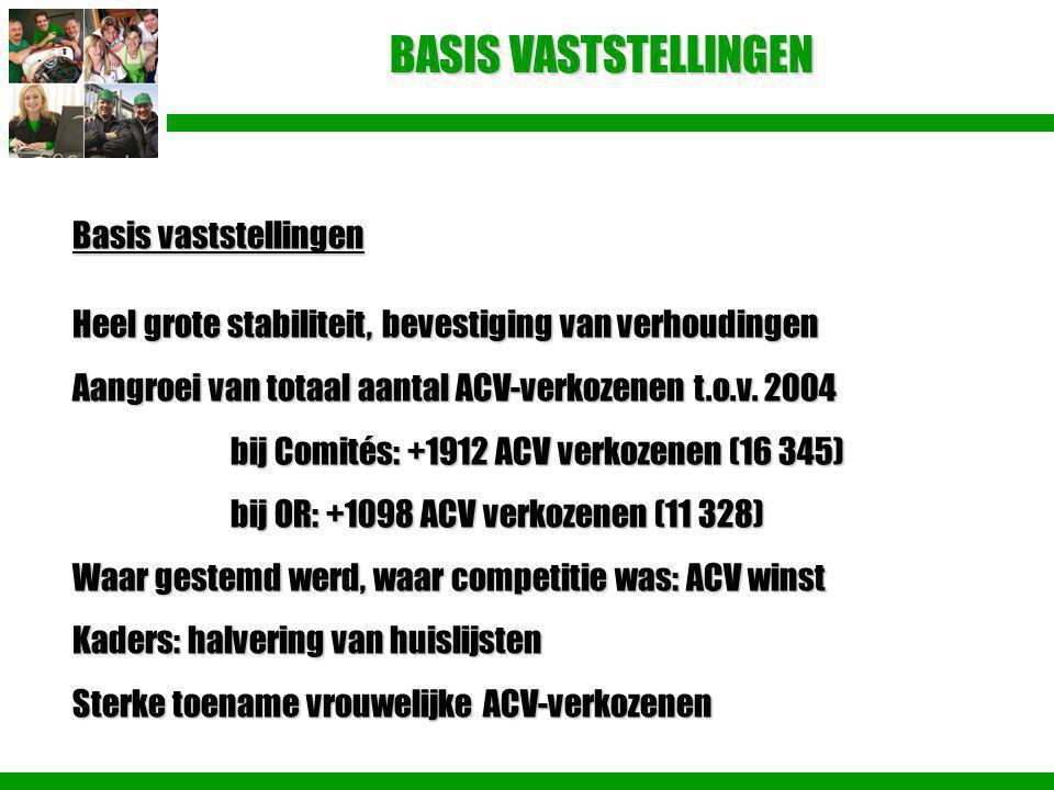 BASIS VASTSTELLINGEN Basis vaststellingen Heel grote stabiliteit, bevestiging van verhoudingen Aangroei van totaal aantal ACV-verkozenen t.o.v. 2004 b
