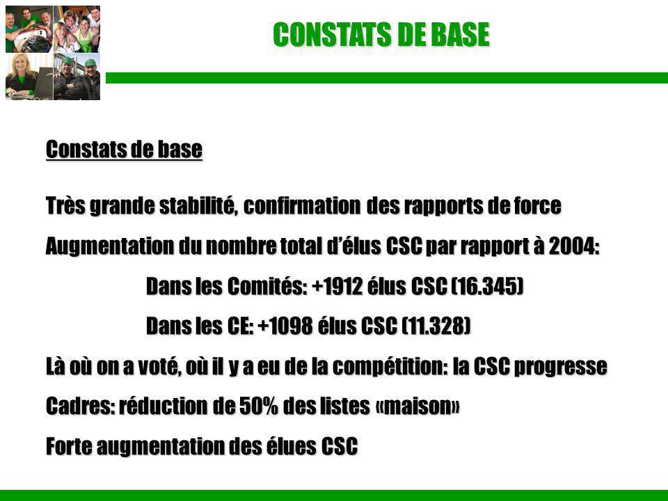 CONSTATS DE BASE Constats de base Très grande stabilité, confirmation des rapports de force Augmentation du nombre total d'élus CSC par rapport à 2004