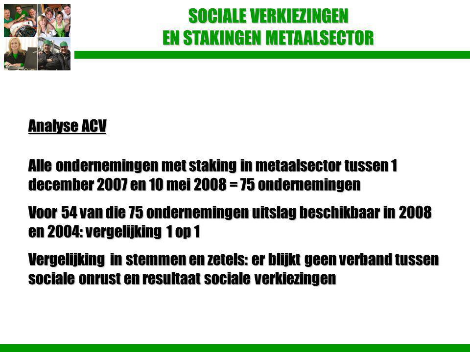 Analyse ACV Alle ondernemingen met staking in metaalsector tussen 1 december 2007 en 10 mei 2008 = 75 ondernemingen Voor 54 van die 75 ondernemingen u