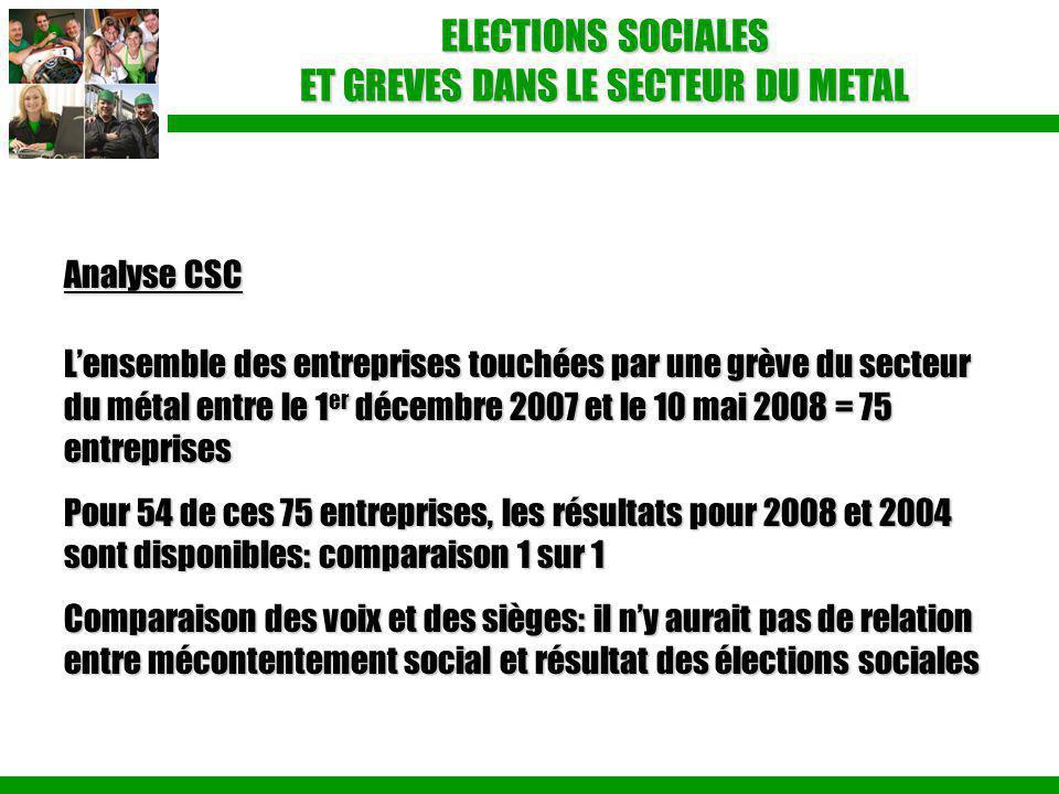ELECTIONS SOCIALES ET GREVES DANS LE SECTEUR DU METAL Analyse CSC L'ensemble des entreprises touchées par une grève du secteur du métal entre le 1 er